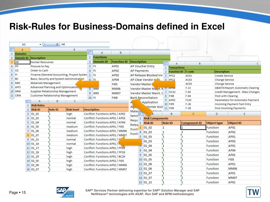 Risk-Rules for Business-Domains defined in Excel