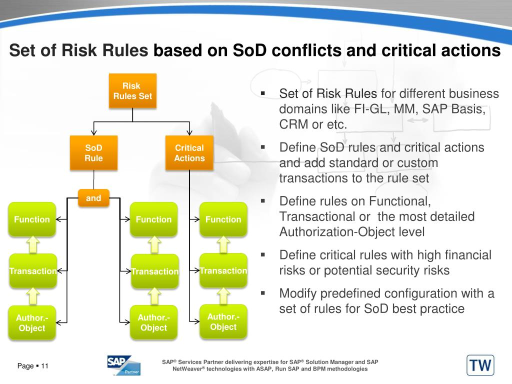 Set of Risk Rules