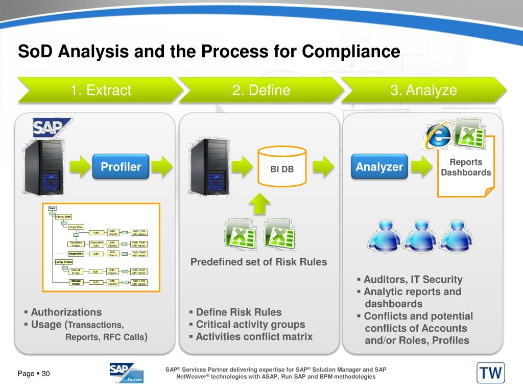 SoD Analysis and the Process for Compliance