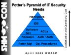 potter s pyramid of it security needs