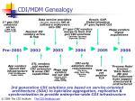 cdi mdm genealogy
