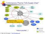 contemporary pharma info supply chain