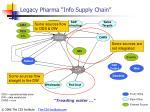 legacy pharma info supply chain