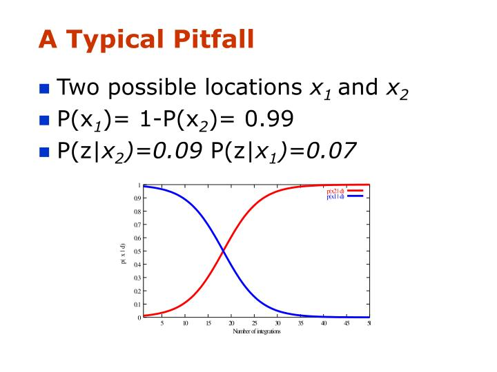 A Typical Pitfall