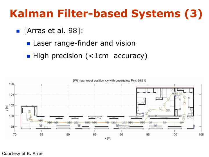 Kalman Filter-based Systems (3)