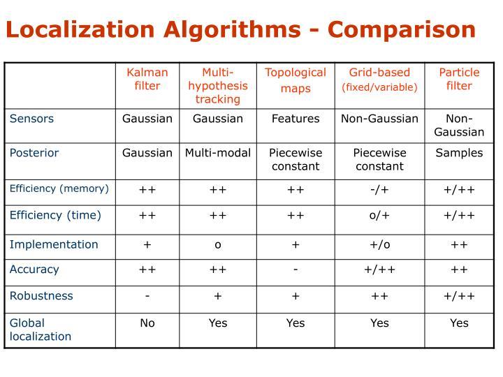 Localization Algorithms - Comparison
