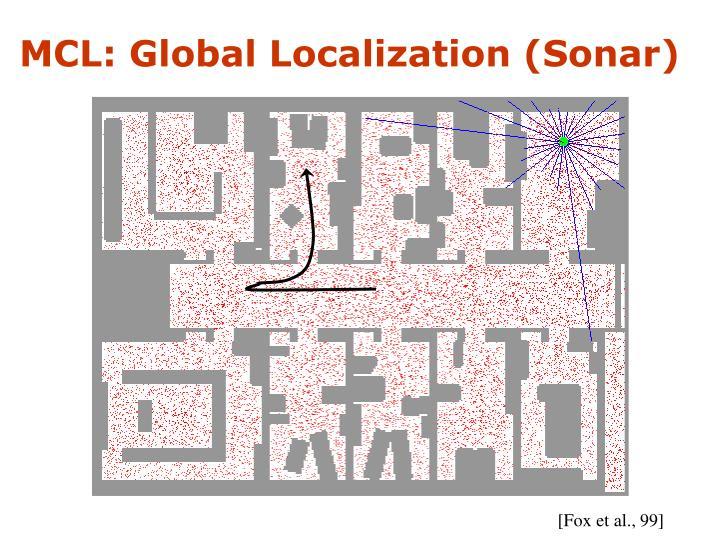 MCL: Global Localization (Sonar)