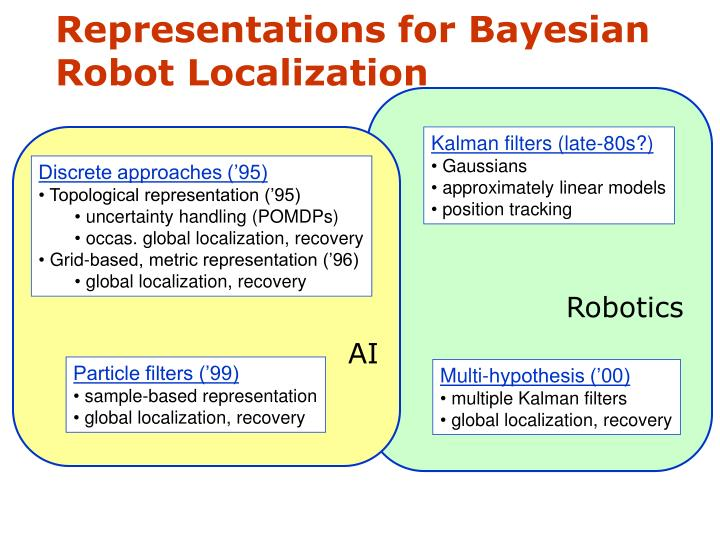 Representations for Bayesian Robot Localization