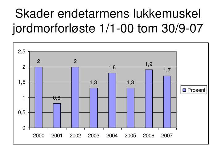 Skader endetarmens lukkemuskel jordmorforløste 1/1-00 tom 30/9-07