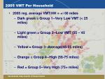 2005 vmt per household1