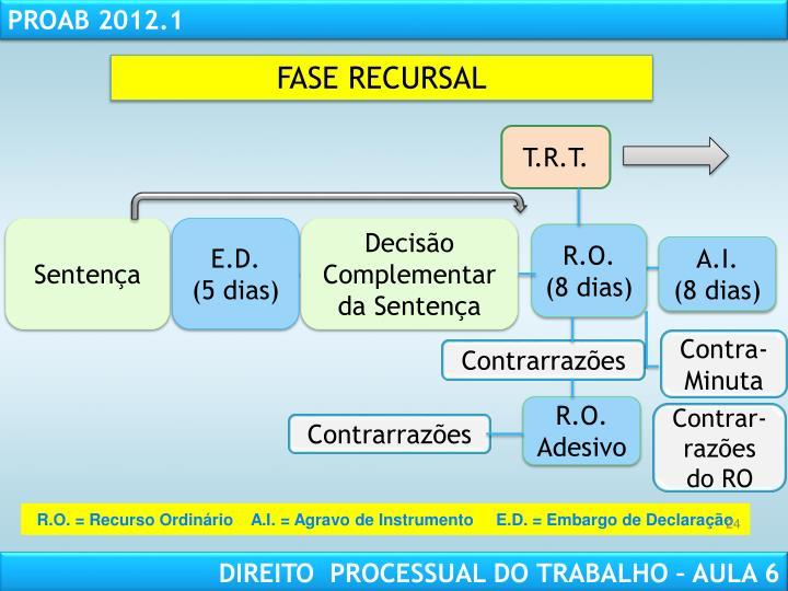 FASE RECURSAL