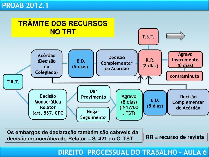 TRÂMITE DOS RECURSOS NO TRT