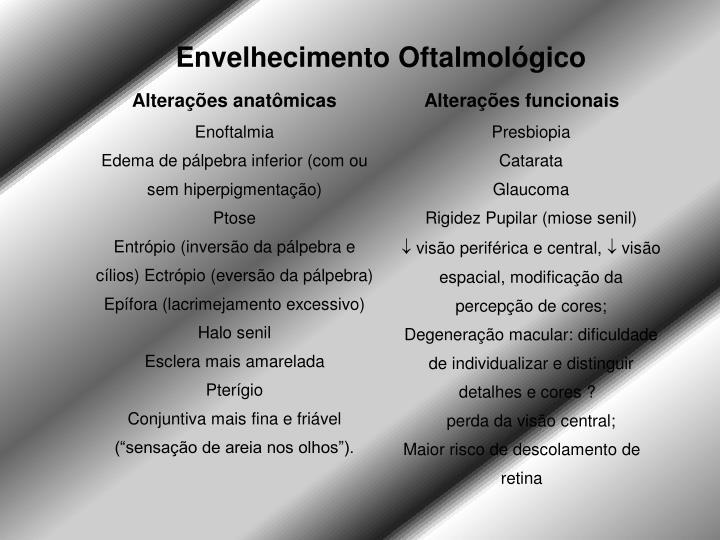 Envelhecimento Oftalmológico