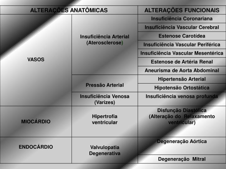 ALTERAÇÕES ANATÔMICAS