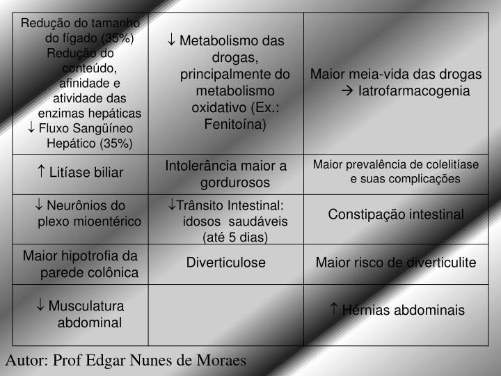 Redução do tamanho do fígado (35%)