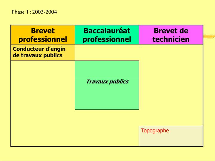 Phase 1 2003 2004