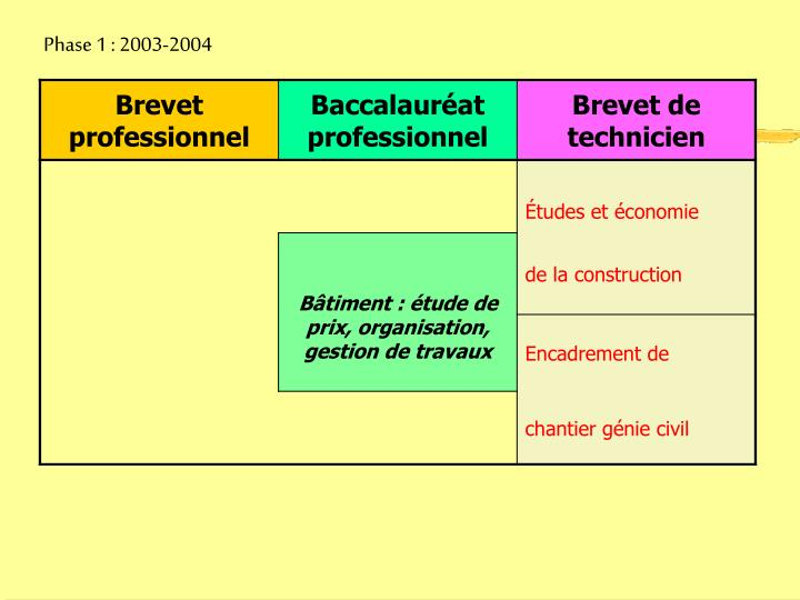 Phase 1 : 2003-2004
