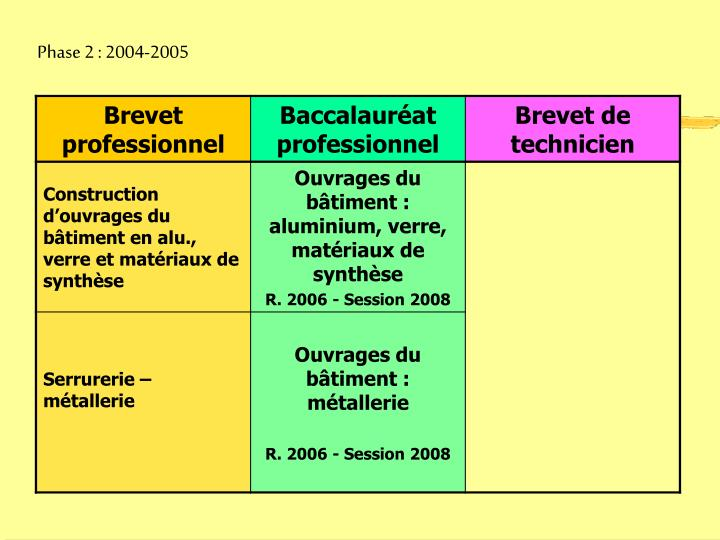 Phase 2 : 2004-2005