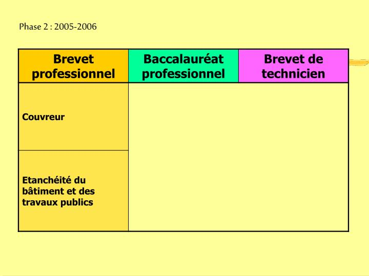Phase 2 : 2005-2006