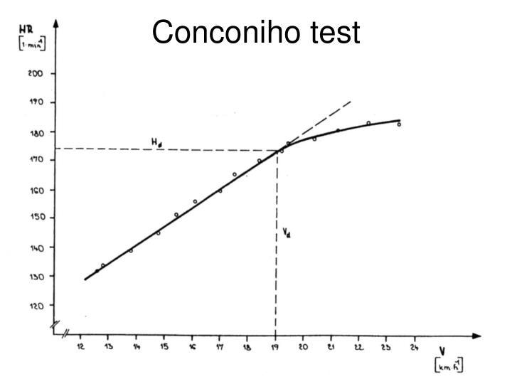 Conconiho test