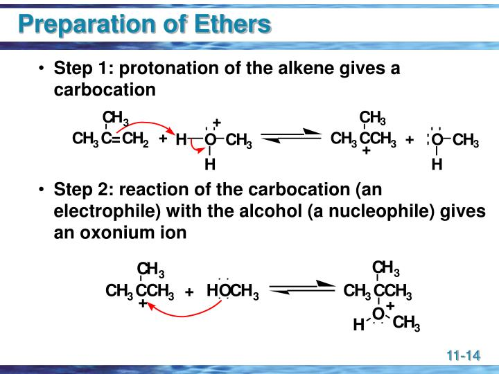 Preparation of Ethers