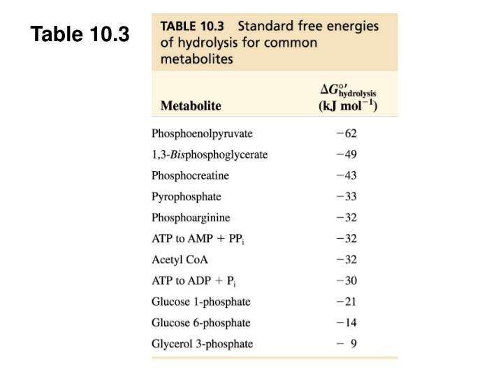 Table 10.3