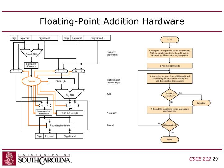 Floating-Point Addition Hardware