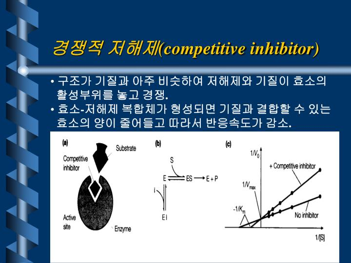 경쟁적 저해제
