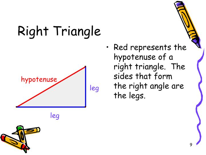 Red represents the hypotenuse of a right triangle.  The sides that form the right angle are the legs.