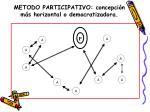metodo participativo concepci n m s horizontal o democratizadora