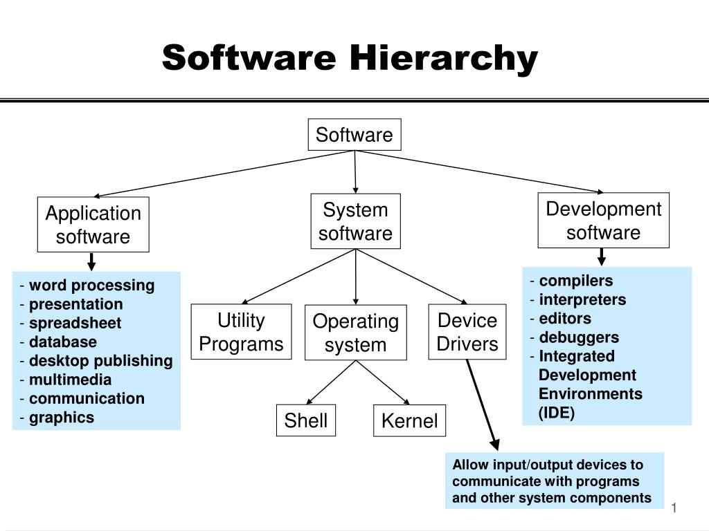 Image result for hierarchy of software