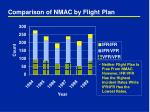 comparison of nmac by flight plan