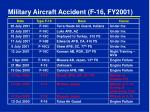military aircraft accident f 16 fy2001