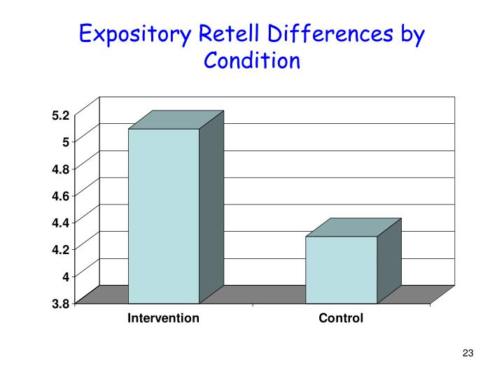 Expository Retell Differences by Condition