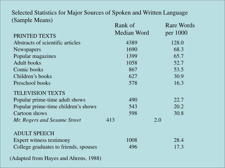 Selected Statistics for Major Sources of Spoken and Written Language (Sample Means)