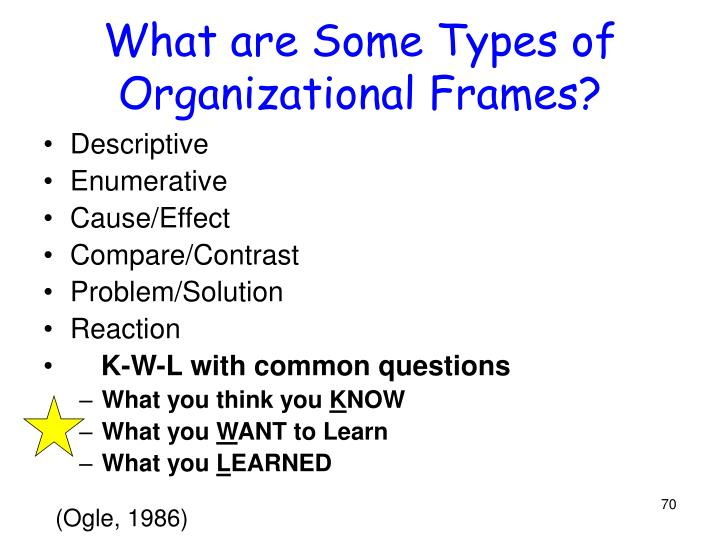 What are Some Types of Organizational Frames?