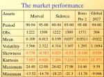 the market performance