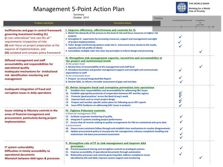 PPT - Management 5-Point Action Plan Summary PowerPoint