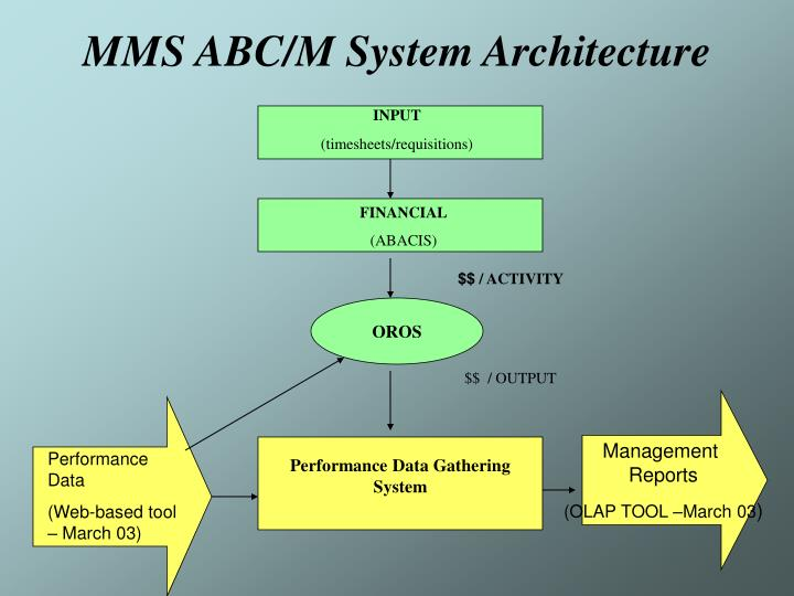 MMS ABC/M System Architecture