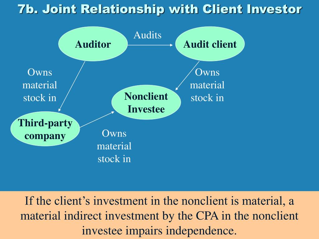 7b. Joint Relationship with Client Investor