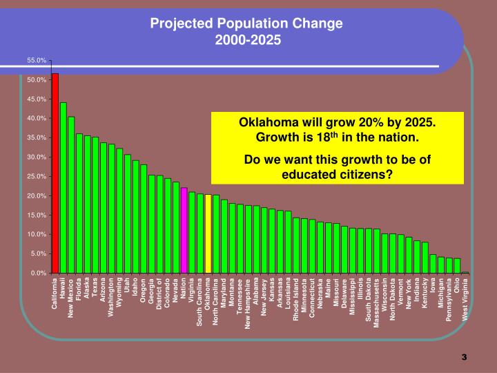 Projected Population Change