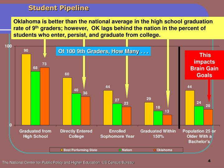 Oklahoma is better than the national average in the high school graduation rate of 9