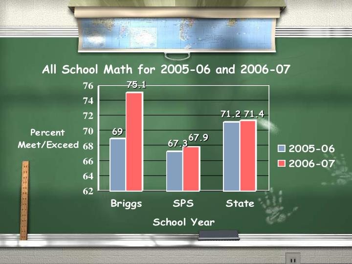 All School Math for 2005-06 and 2006-07