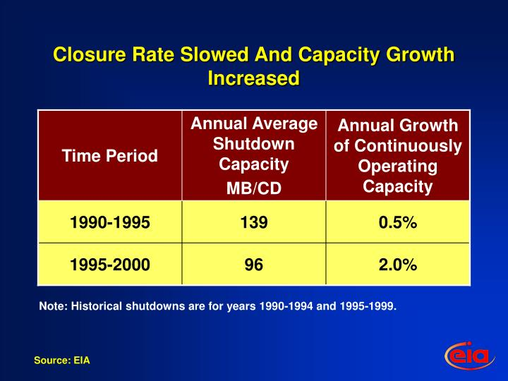 Closure Rate Slowed And Capacity Growth Increased