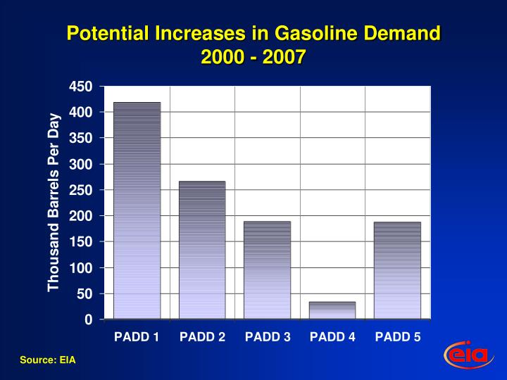 Potential Increases in Gasoline Demand 2000 - 2007