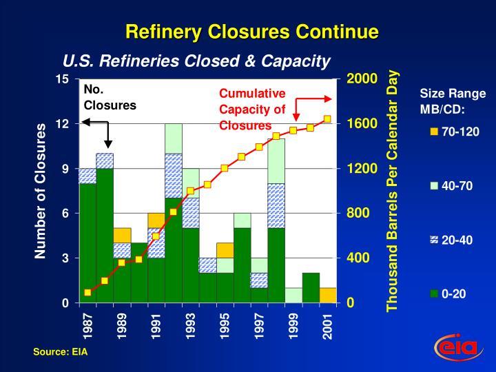 Refinery Closures Continue