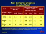 table comparing emissions complex model