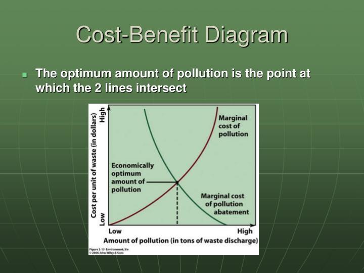 Cost-Benefit Diagram