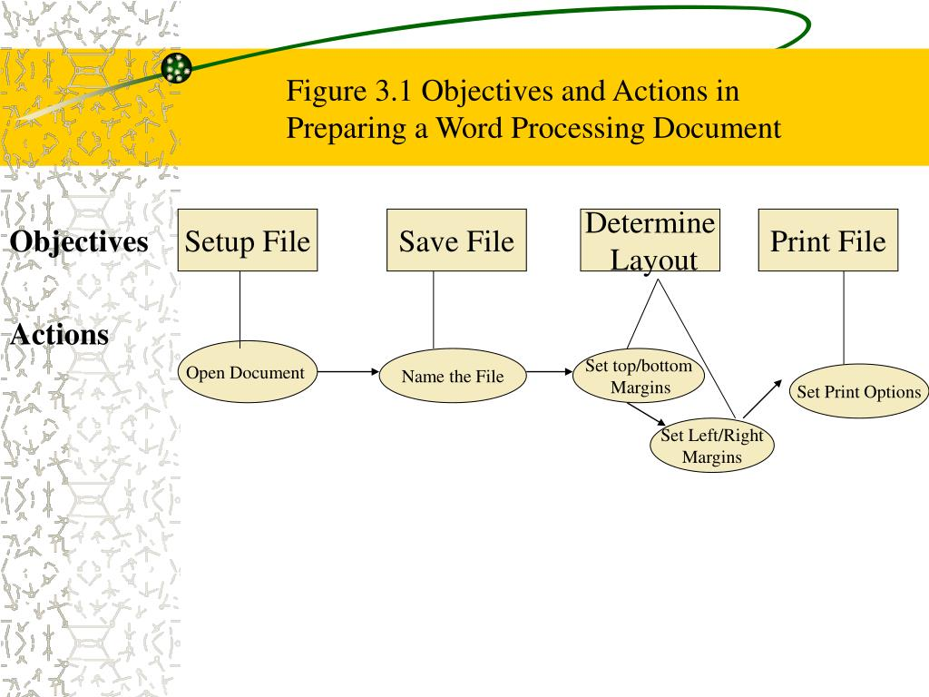 Figure 3.1 Objectives and Actions in