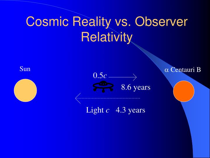 Cosmic Reality vs. Observer Relativity